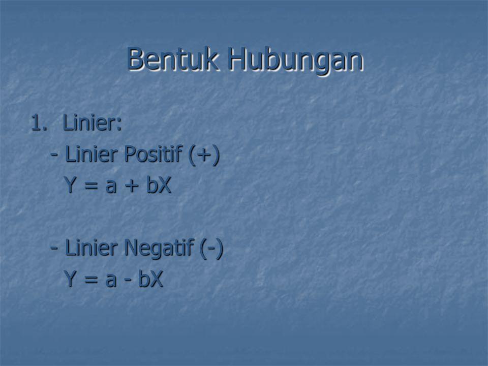 Bentuk Hubungan 1.Linier: - Linier Positif (+) - Linier Positif (+) Y = a + bX Y = a + bX - Linier Negatif (-) - Linier Negatif (-) Y = a - bX Y = a -