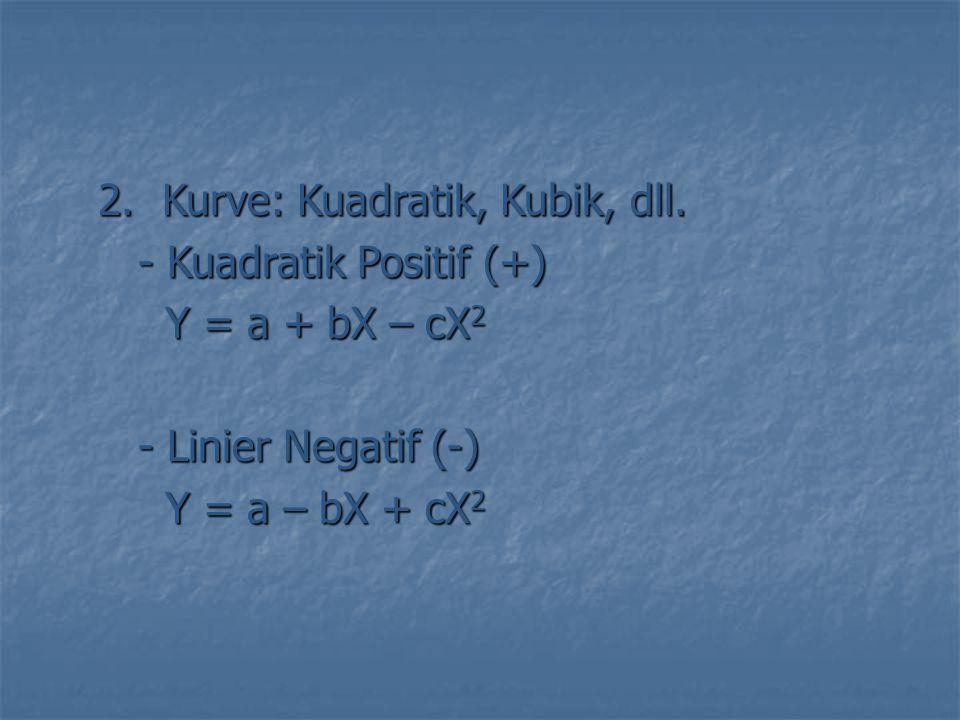 2.Kurve: Kuadratik, Kubik, dll. - Kuadratik Positif (+) - Kuadratik Positif (+) Y = a + bX – cX 2 Y = a + bX – cX 2 - Linier Negatif (-) - Linier Nega