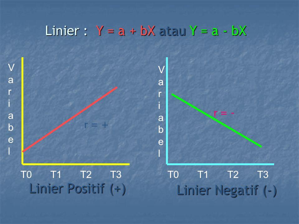 Linier Positif (+) Linier Negatif (-) T0T1T2T3T0T1T2T3 VariabelVariabel VariabelVariabel Linier : Y = a + bX atau Y = a - bX r = + r = -