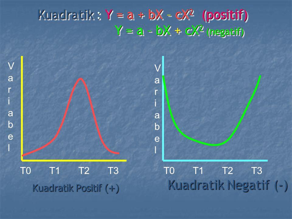 Kuadratik Positif (+) Kuadratik Negatif (-) T0T1T2T3T0T1T2T3 VariabelVariabel VariabelVariabel Kuadratik : Y = a + bX – cX 2 (positif) Y = a – bX + cX