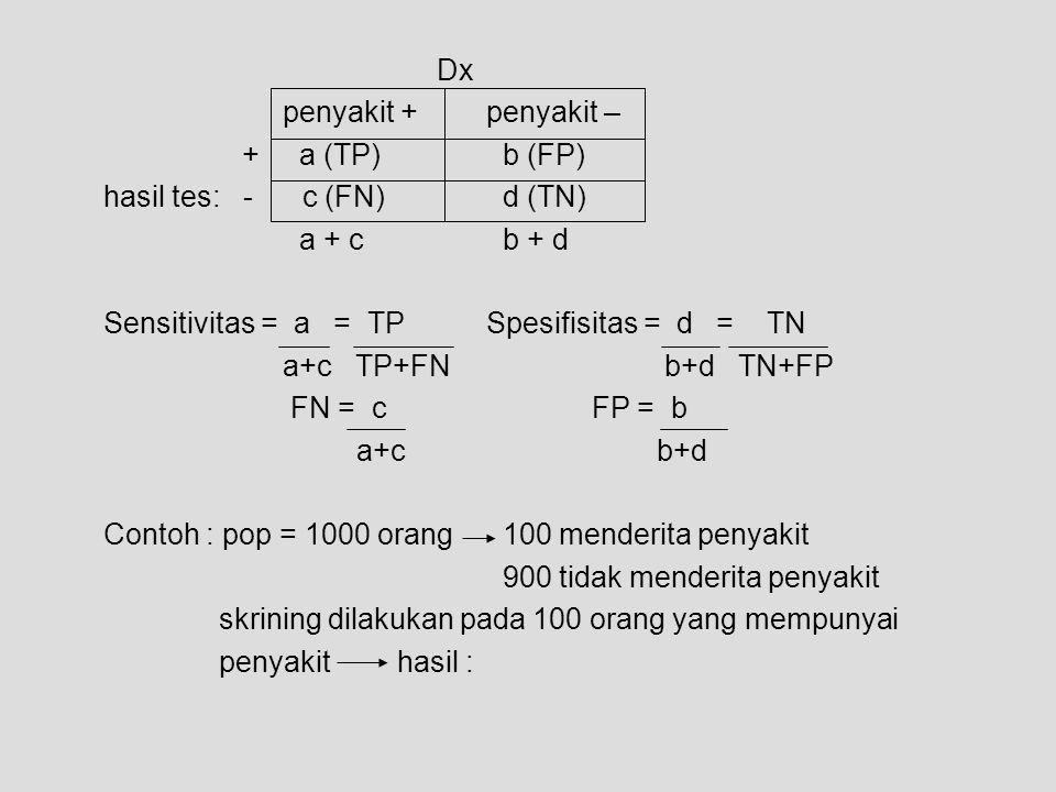 Dx penyakit +penyakit – + a (TP) b (FP) hasil tes: - c (FN) d (TN) a + c b + d Sensitivitas = a = TPSpesifisitas = d = TN a+c TP+FN b+d TN+FP FN = cFP
