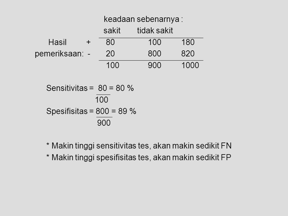 keadaan sebenarnya : sakit tidak sakit Hasil + 80 100 180 pemeriksaan: - 20 800 820 100 900 1000 Sensitivitas = 80 = 80 % 100 Spesifisitas = 800 = 89
