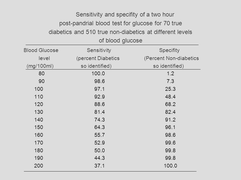 Sensitivity and specifity of a two hour post-pandrial blood test for glucose for 70 true diabetics and 510 true non-diabetics at different levels of blood glucose Blood GlucoseSensitivitySpecifity level (percent Diabetics (Percent Non-diabetics (mg/100ml) so identified) so identified) 80 100.0 1.2 90 98.6 7.3 100 97.1 25.3 110 92.9 48.4 120 88.6 68.2 130 81.4 82.4 140 74.3 91.2 150 64.3 96.1 160 55.7 98.6 170 52.9 99.6 180 50.0 99.8 190 44.3 99.8 200 37.1 100.0