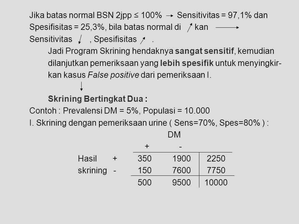Jika batas normal BSN 2jpp ≤ 100% Sensitivitas = 97,1% dan Spesifisitas = 25,3%, bila batas normal di kan Sensitivitas, Spesifisitas. Jadi Program Skr