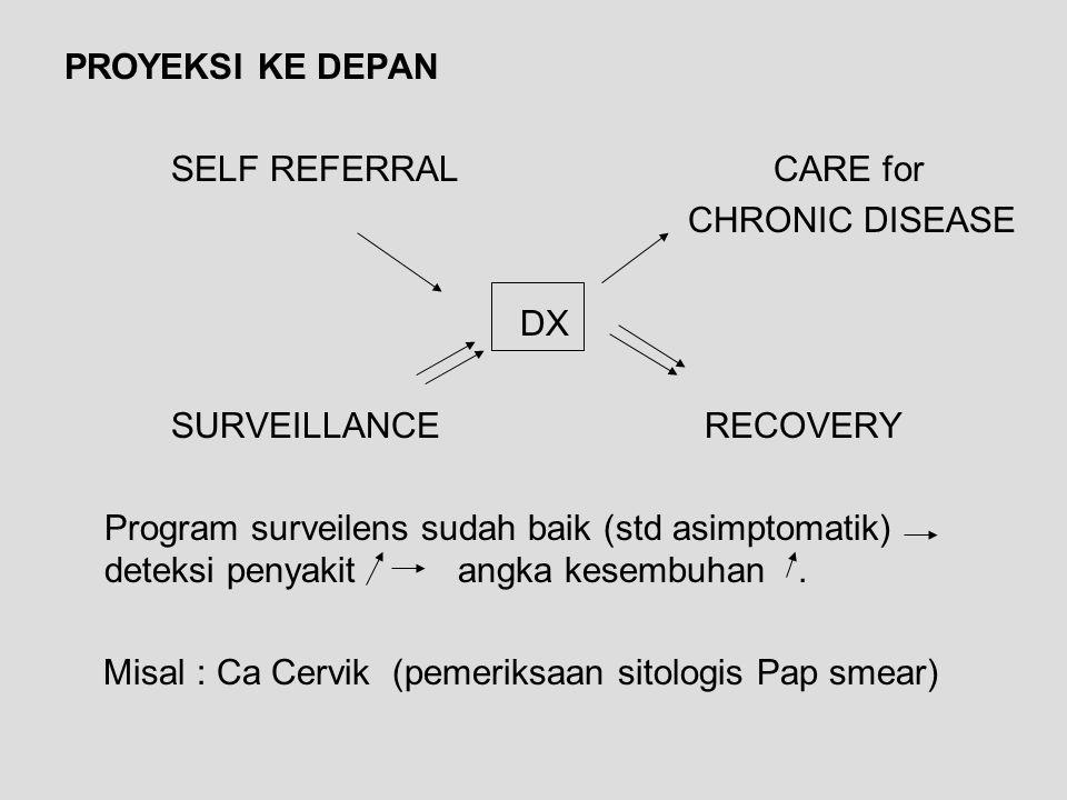 PROYEKSI KE DEPAN SELF REFERRAL CARE for CHRONIC DISEASE DX SURVEILLANCERECOVERY Program surveilens sudah baik (std asimptomatik) deteksi penyakit ang