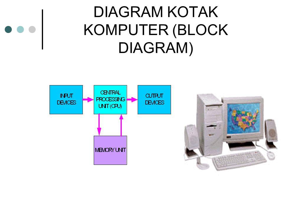 DIAGRAM KOTAK KOMPUTER (BLOCK DIAGRAM)
