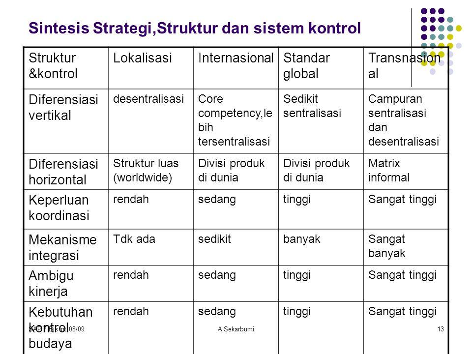 SAP 7 Bis Int 08/09A Sekarbumi13 Sintesis Strategi,Struktur dan sistem kontrol Struktur &kontrol LokalisasiInternasionalStandar global Transnasion al