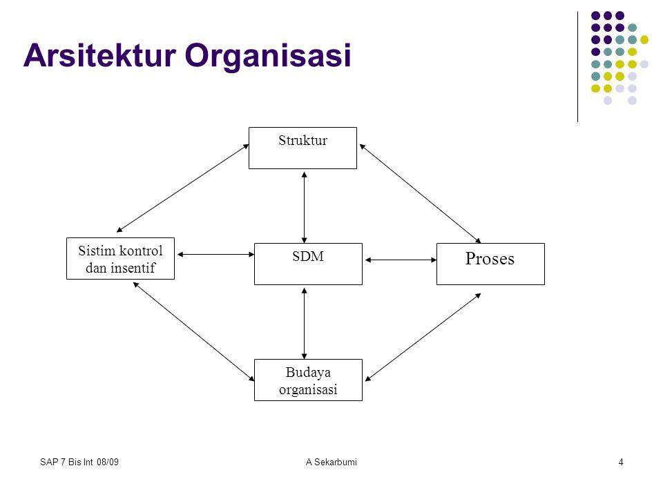 SAP 7 Bis Int 08/09A Sekarbumi5 Ket arsitektur organisasi Struktur Formal Organisasi meliputi : Pembagian formal organisasi ke dalam sub- unit seperti divisi produk, cara kerja tingkat nasional, dan fungsi-fungsinya.
