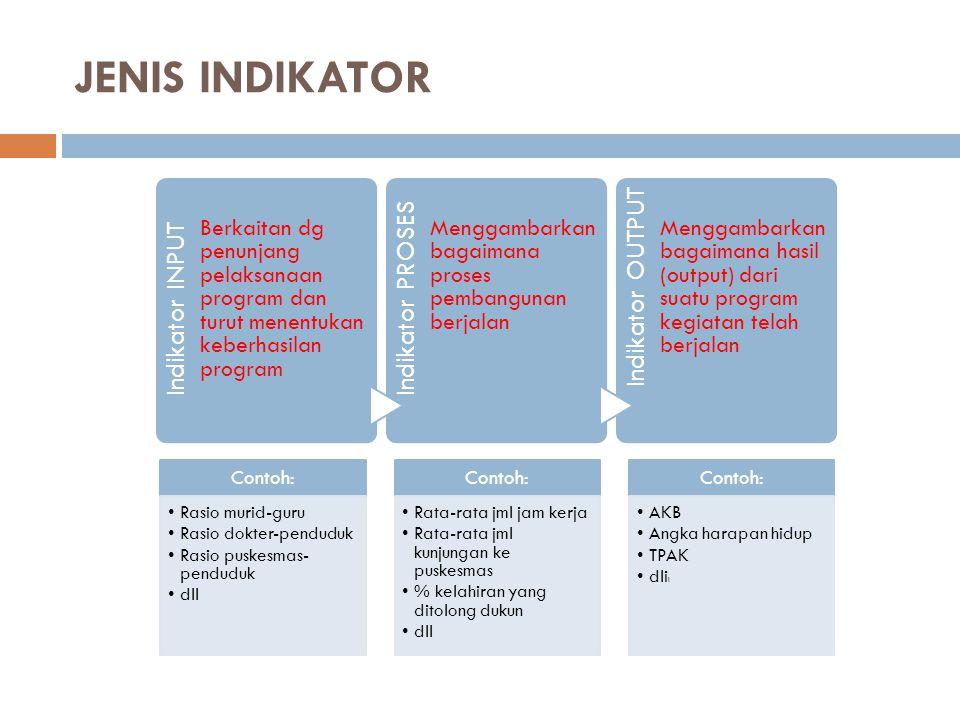 JENIS INDIKATOR Indikator INPUT Berkaitan dg penunjang pelaksanaan program dan turut menentukan keberhasilan program Indikator PROSES Menggambarkan ba
