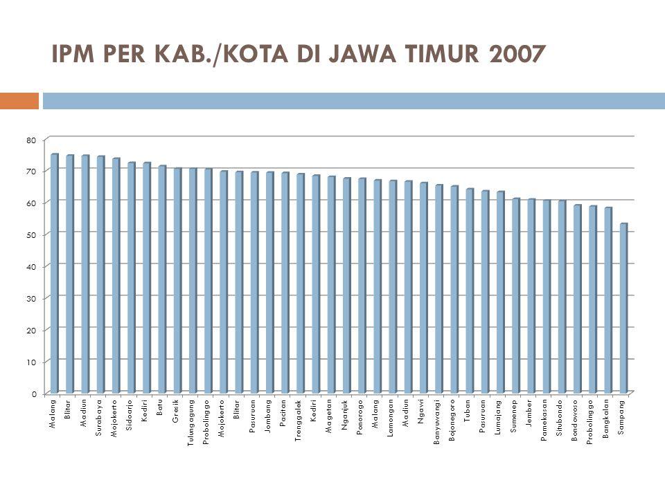 IPM PER KAB./KOTA DI JAWA TIMUR 2007