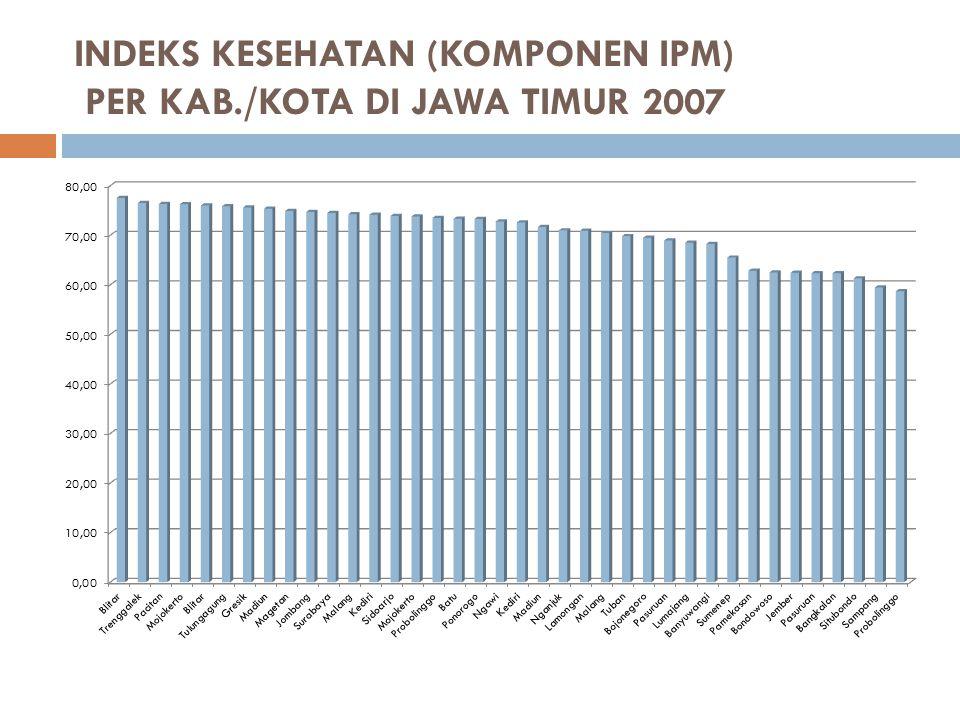 INDEKS KESEHATAN (KOMPONEN IPM) PER KAB./KOTA DI JAWA TIMUR 2007