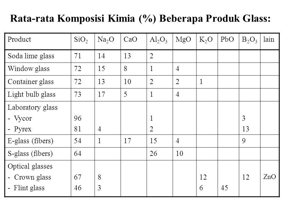 Rata-rata Komposisi Kimia (%) Beberapa Produk Glass: ProductSiO 2 Na 2 OCaOAl 2 O 3 MgOK2OK2OPbOB2O3B2O3 lain Soda lime glass7114132 Window glass72158