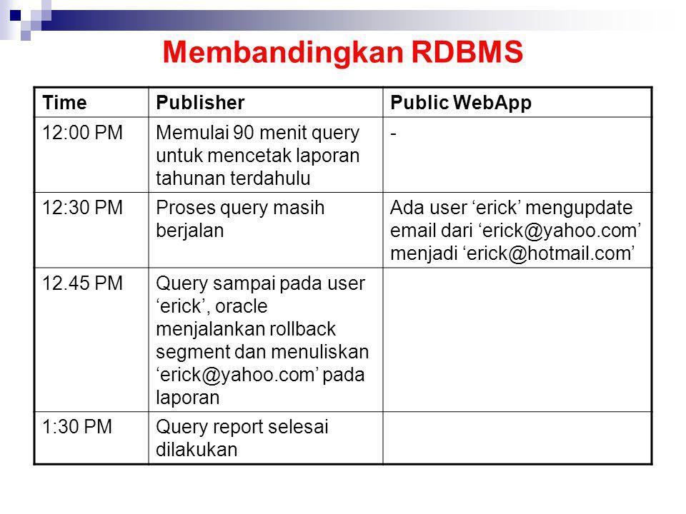 Membandingkan RDBMS TimePublisherPublic WebApp 12:00 PMMemulai 90 menit query untuk mencetak laporan tahunan terdahulu - 12:30 PMProses query masih be