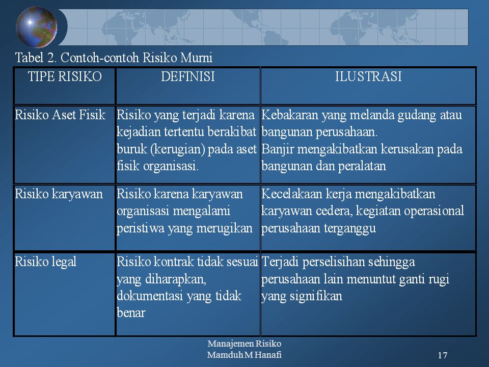 Manajemen Risiko Mamduh M Hanafi17