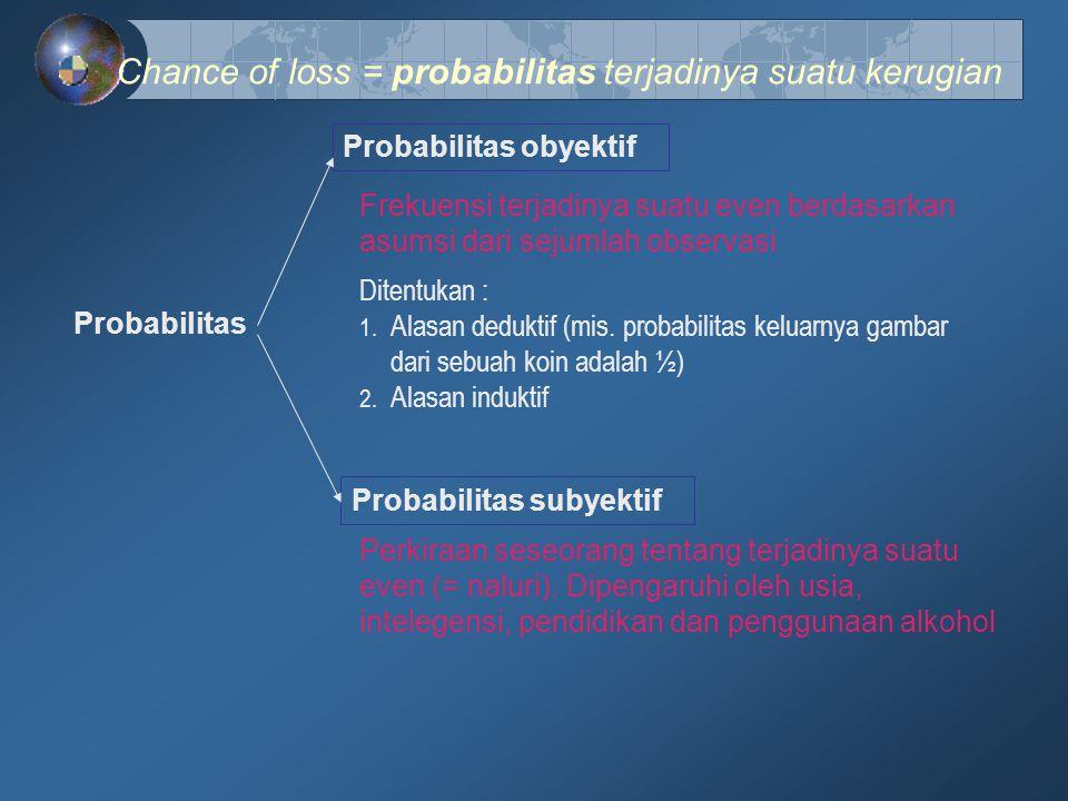 Chance of loss = probabilitas terjadinya suatu kerugian Probabilitas Probabilitas obyektif Probabilitas subyektif Frekuensi terjadinya suatu even berd