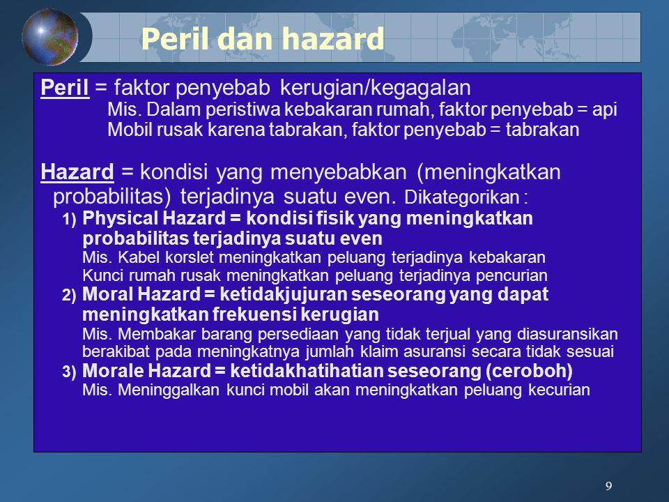 9 Peril = faktor penyebab kerugian/kegagalan Mis. Dalam peristiwa kebakaran rumah, faktor penyebab = api Mobil rusak karena tabrakan, faktor penyebab
