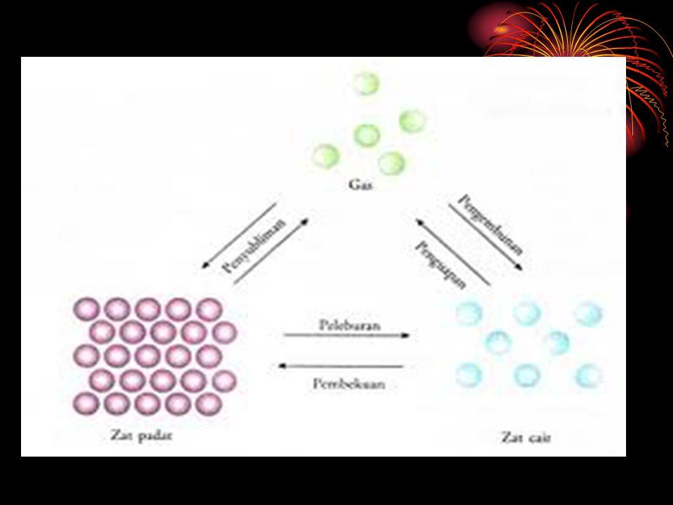 PRUBAHAN MATERI Perubahan fisika: wujud, bentuk, fisis, karena pelarutan/pengeringan Perubahan Kimia : proses pembakaran, peragian, kerusakan, proses yang berasal dari makhluk hidup: misal : pencernaan makanan, pernafasan, fotosintesis, perkembangan