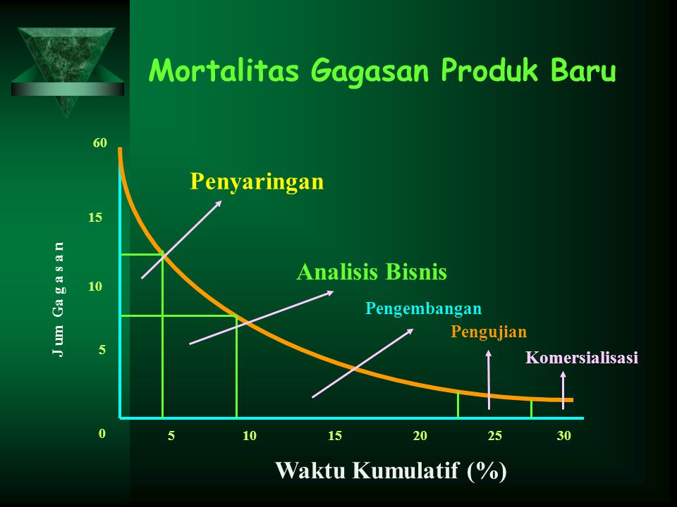 Mortalitas Gagasan Produk Baru J um Ga g a s a n 60 15 10 5 0 5 15202530 Waktu Kumulatif (%) Penyaringan Analisis Bisnis Pengembangan Pengujian Komersialisasi