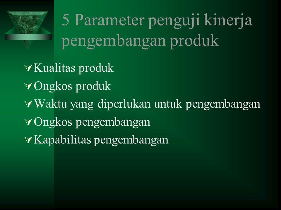 5 Parameter penguji kinerja pengembangan produk  Kualitas produk  Ongkos produk  Waktu yang diperlukan untuk pengembangan  Ongkos pengembangan  Kapabilitas pengembangan