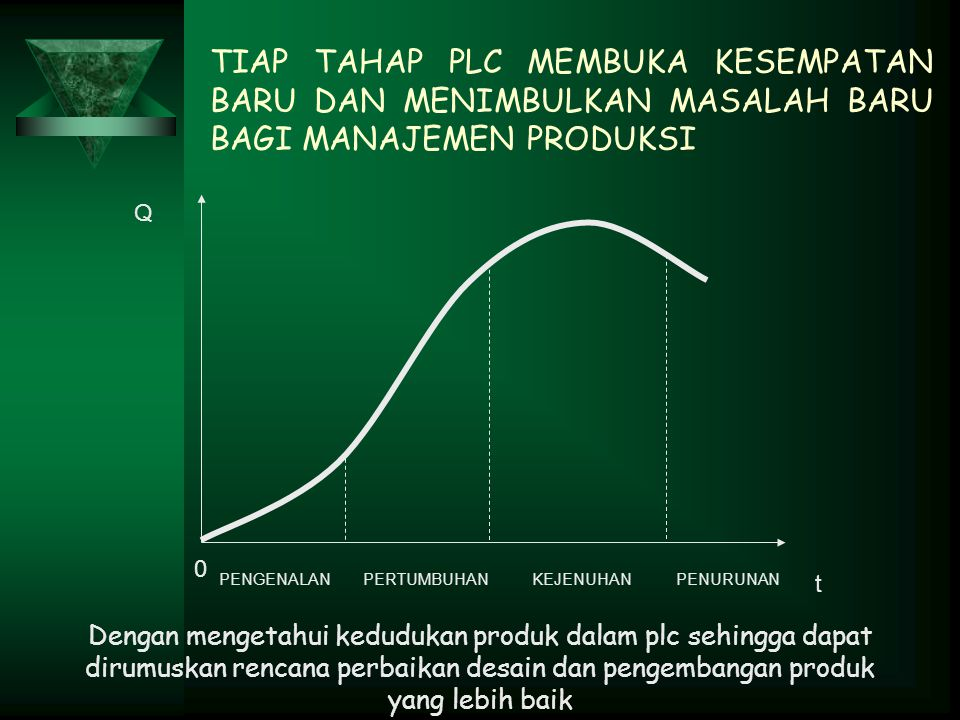 TIAP TAHAP PLC MEMBUKA KESEMPATAN BARU DAN MENIMBULKAN MASALAH BARU BAGI MANAJEMEN PRODUKSI t PENGENALANPERTUMBUHANKEJENUHANPENURUNAN Q 0 Dengan mengetahui kedudukan produk dalam plc sehingga dapat dirumuskan rencana perbaikan desain dan pengembangan produk yang lebih baik