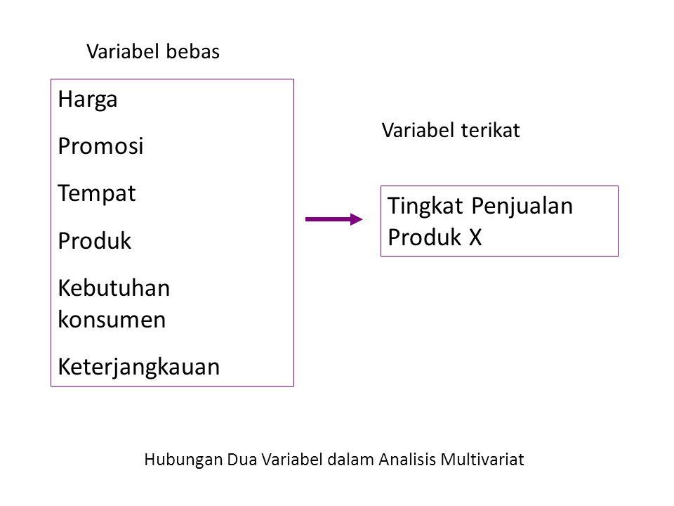 Variabel bebas Variabel terikat Harga Promosi Tempat Produk Kebutuhan konsumen Keterjangkauan Tingkat Penjualan Produk X Hubungan Dua Variabel dalam A