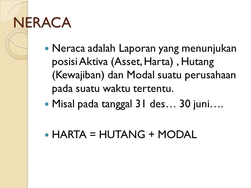 NERACA Neraca adalah Laporan yang menunjukan posisi Aktiva (Asset, Harta), Hutang (Kewajiban) dan Modal suatu perusahaan pada suatu waktu tertentu. Mi