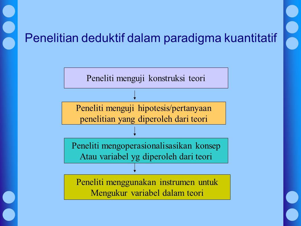 Penelitian deduktif dalam paradigma kuantitatif Peneliti menguji konstruksi teori Peneliti menguji hipotesis/pertanyaan penelitian yang diperoleh dari teori Peneliti mengoperasionalisasikan konsep Atau variabel yg diperoleh dari teori Peneliti menggunakan instrumen untuk Mengukur variabel dalam teori