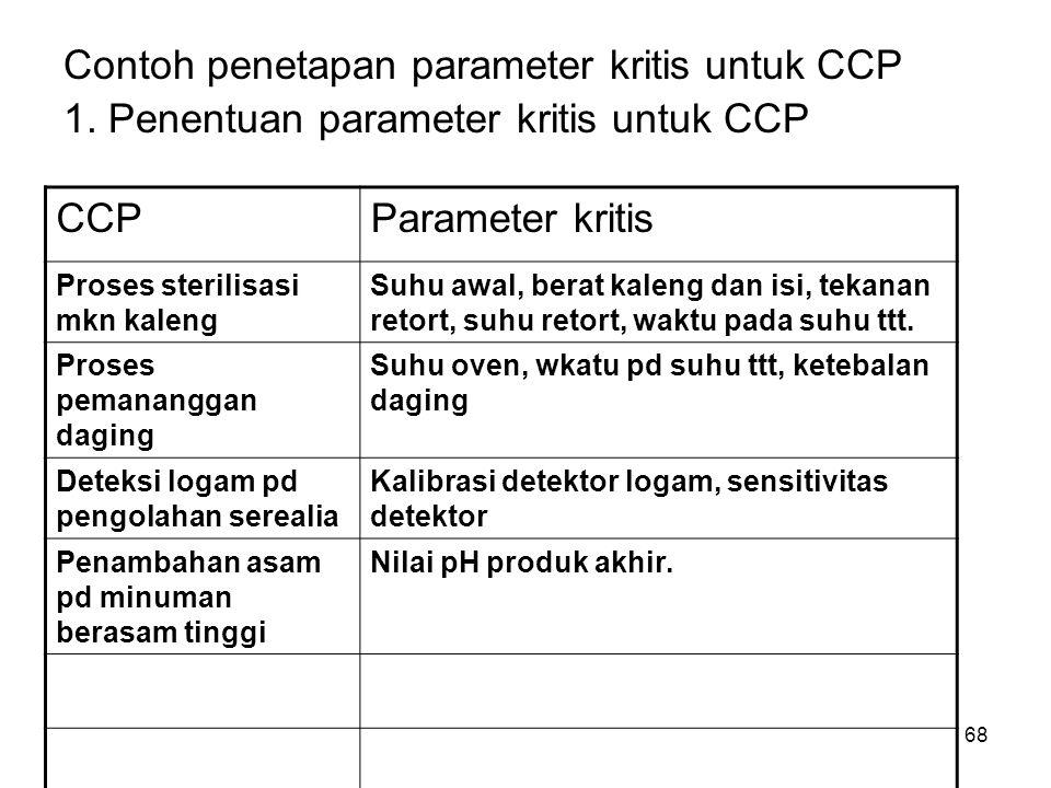 Contoh penetapan parameter kritis untuk CCP 1. Penentuan parameter kritis untuk CCP CCPParameter kritis Proses sterilisasi mkn kaleng Suhu awal, berat
