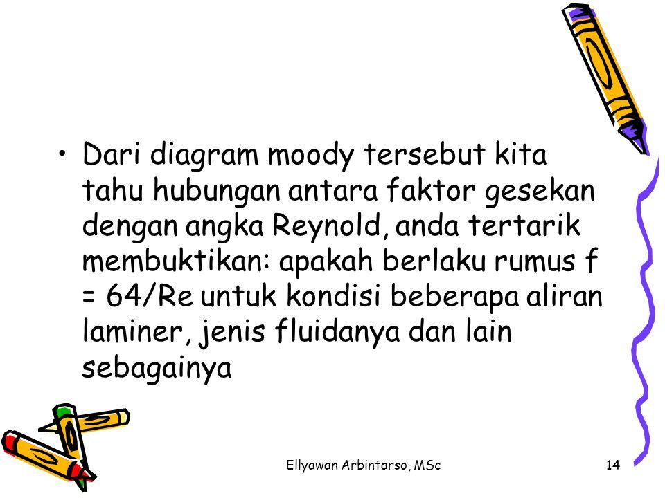 Ellyawan Arbintarso, MSc14 Dari diagram moody tersebut kita tahu hubungan antara faktor gesekan dengan angka Reynold, anda tertarik membuktikan: apaka