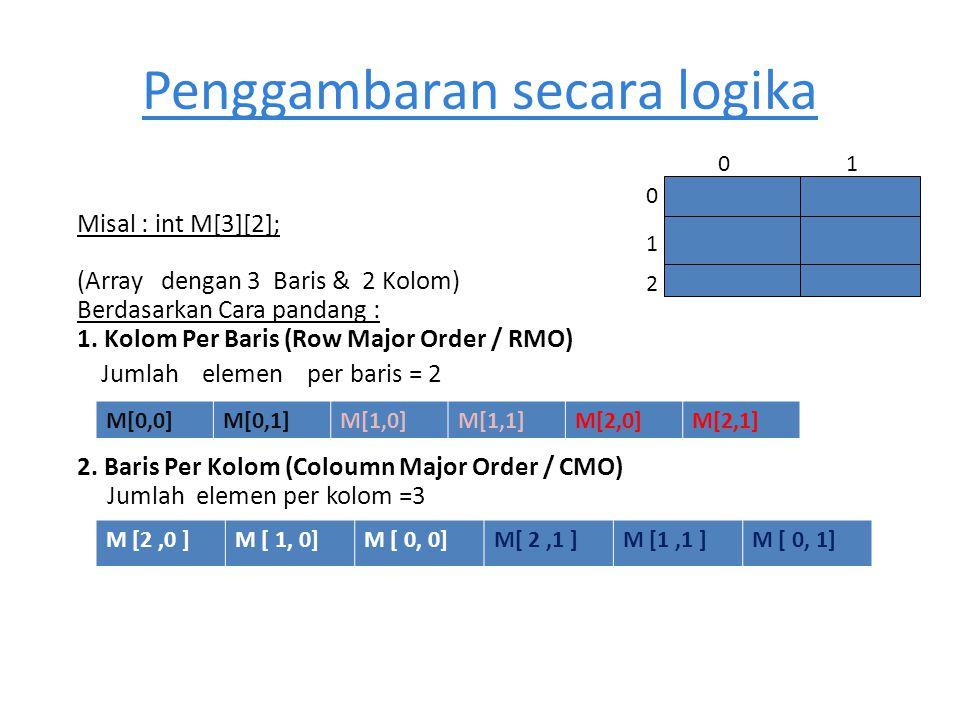 Penggambaran secara logika Misal : int M[3][2]; (Array dengan 3 Baris & 2 Kolom) Berdasarkan Cara pandang : 1. Kolom Per Baris (Row Major Order / RMO)