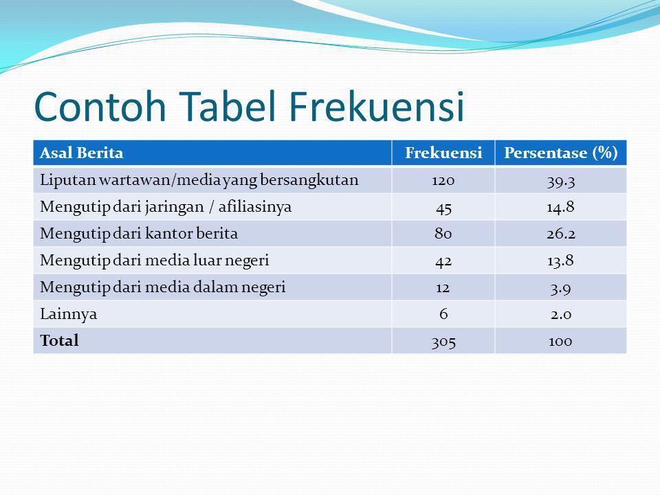 Contoh Tabel Frekuensi Asal BeritaFrekuensiPersentase (%) Liputan wartawan/media yang bersangkutan12039.3 Mengutip dari jaringan / afiliasinya4514.8 M