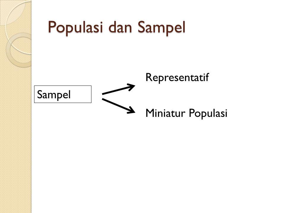 Populasi dan Sampel Sampel Representatif Miniatur Populasi