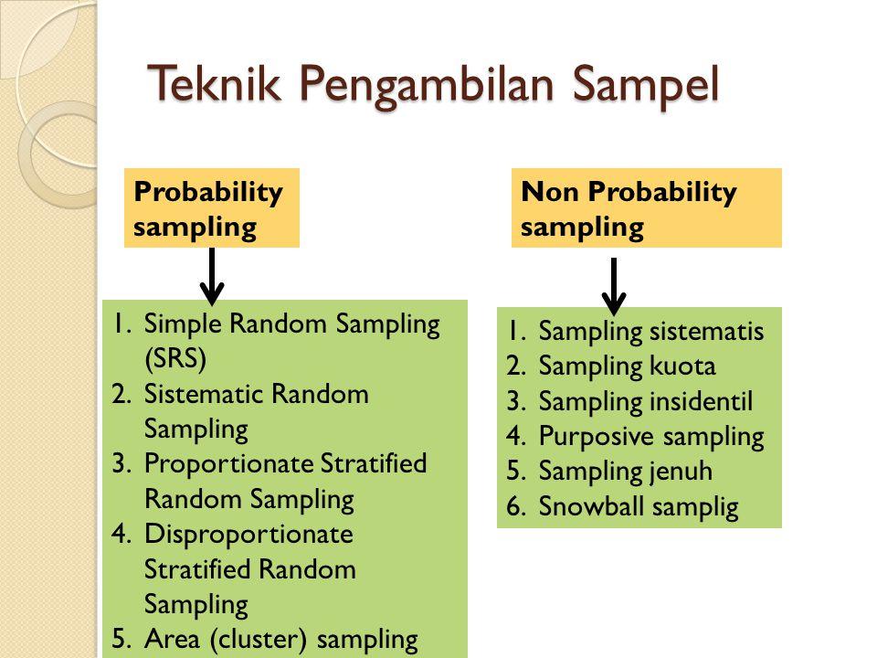 Teknik Pengambilan Sampel Probability sampling Non Probability sampling 1.Simple Random Sampling (SRS) 2.Sistematic Random Sampling 3.Proportionate Stratified Random Sampling 4.Disproportionate Stratified Random Sampling 5.Area (cluster) sampling 1.Sampling sistematis 2.Sampling kuota 3.Sampling insidentil 4.Purposive sampling 5.Sampling jenuh 6.Snowball samplig