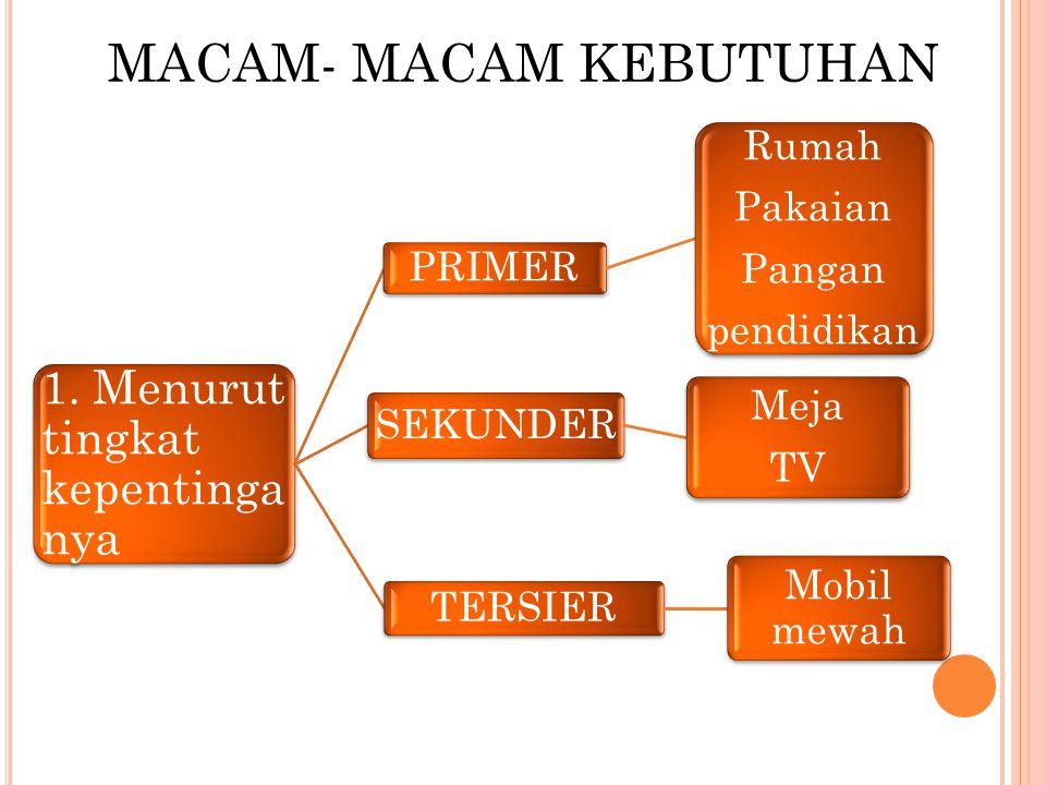 MACAM- MACAM KEBUTUHAN 1.