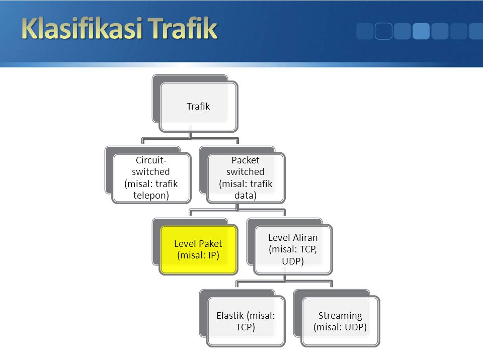 Trafik Circuit- switched (misal: trafik telepon) Packet switched (misal: trafik data) Level Paket (misal: IP) Level Aliran (misal: TCP, UDP) Elastik (