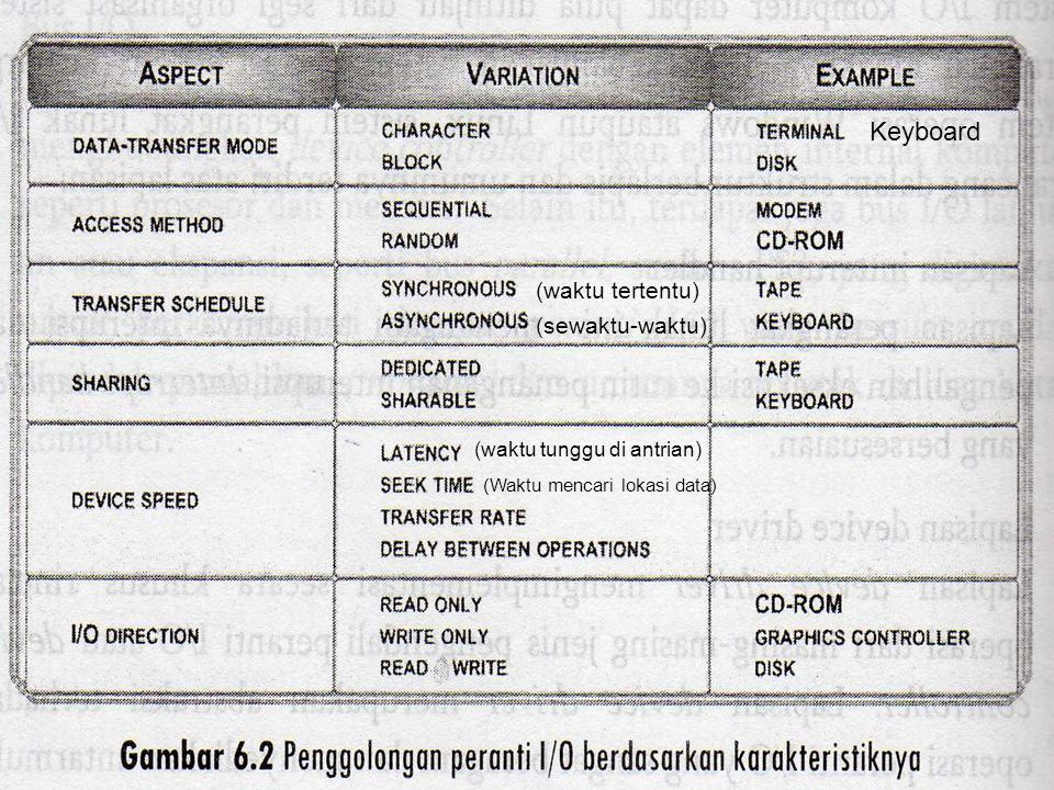 Keyboard (waktu tertentu) (sewaktu-waktu) (waktu tunggu di antrian) (Waktu mencari lokasi data)