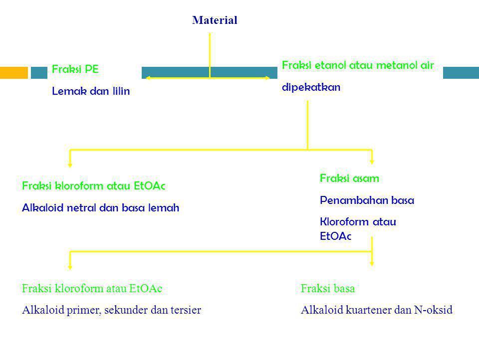 Material PE Fraksi PE Lemak dan lilin Fraksi etanol atau metanol air dipekatkan Kloroform dan asam tartrat Fraksi kloroform atau EtOAc Alkaloid netral