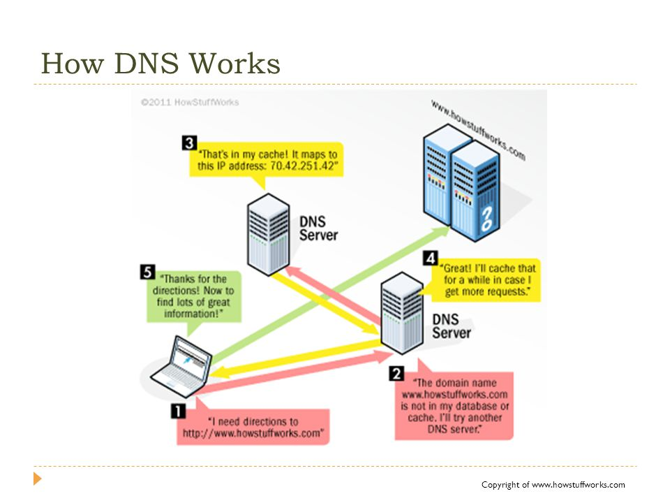 How DNS Works Copyright of www.howstuffworks.com