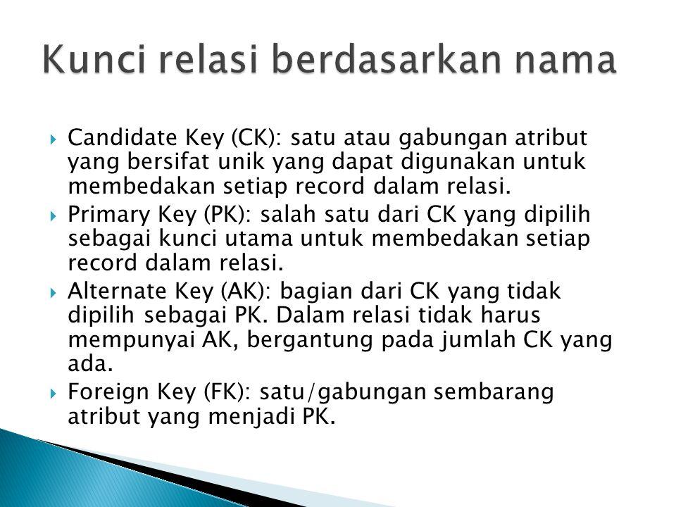  Candidate Key (CK): satu atau gabungan atribut yang bersifat unik yang dapat digunakan untuk membedakan setiap record dalam relasi.  Primary Key (P