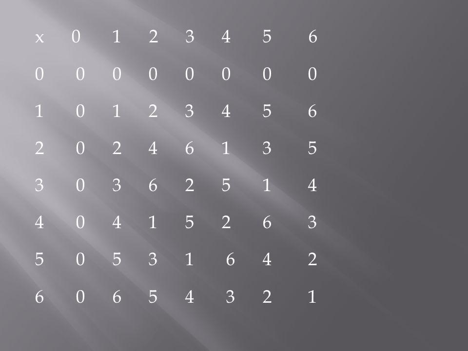 x 0 1 2 3 4 5 6 0 0 0 0 1 0 1 2 3 4 5 6 2 0 2 4 6 1 3 5 3 0 3 6 2 5 1 4 4 0 4 1 5 2 6 3 5 0 5 3 1 6 4 2 6 0 6 5 4 3 2 1