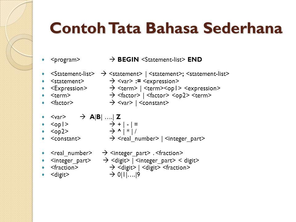Contoh Tata Bahasa Sederhana  BEGIN END  | ;  :=  |  A|B| ….| Z  + | - | =  ^ | * | /  | .  |  0|1|….|9