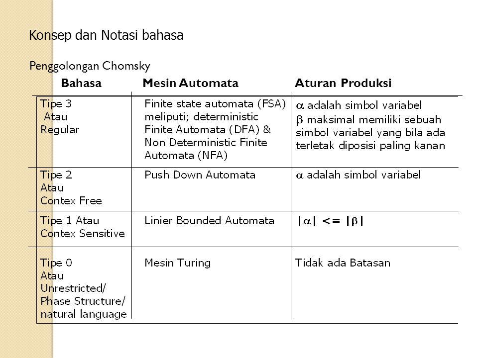 Notasi BNF (Backus-Nour Form) Misalkan aturan produksi sbb: E  T | T+E | T-E T  a Notasi BNFnya adalah E ::= | + | - T ::= a