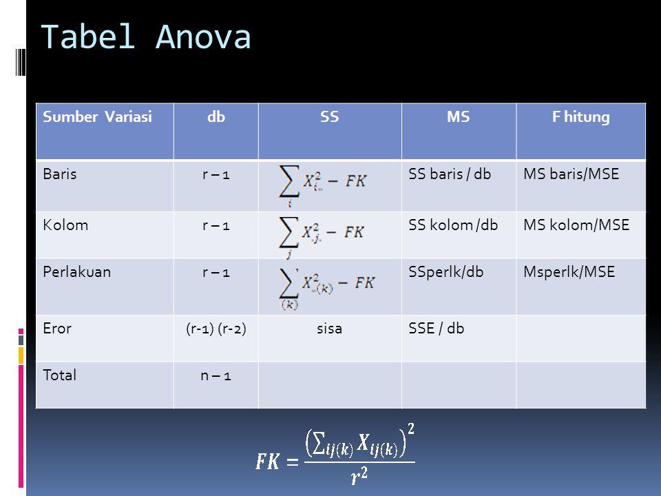 Tabel Anova Sumber VariasidbSSMSF hitung Barisr – 1SS baris / dbMS baris/MSE Kolomr – 1SS kolom /dbMS kolom/MSE Perlakuanr – 1SSperlk/dbMsperlk/MSE Er