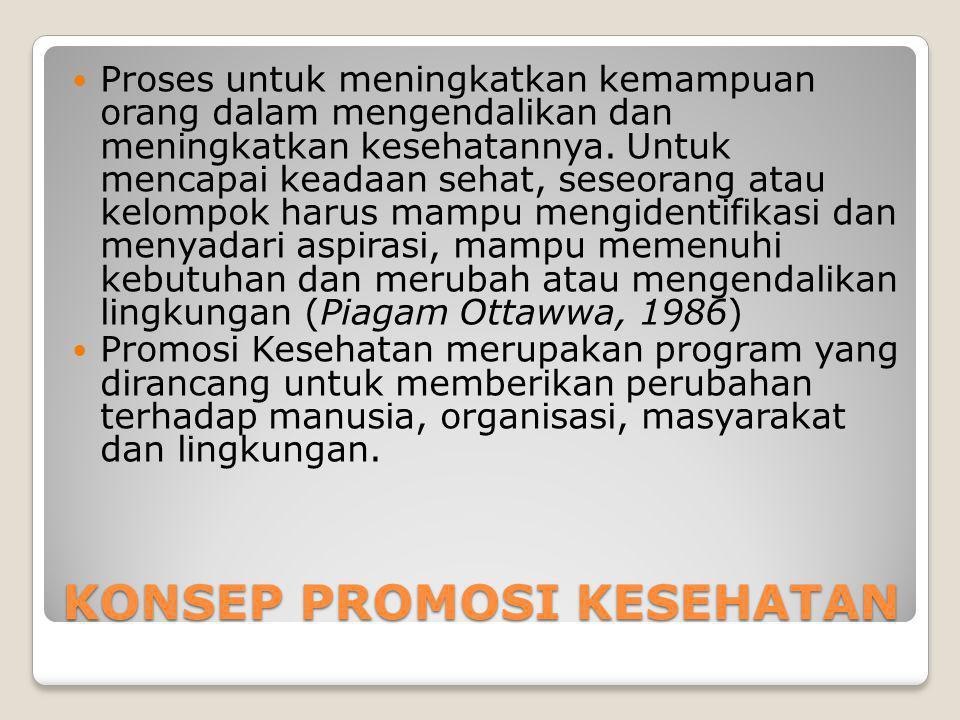KONSEP PROMOSI KESEHATAN Proses untuk meningkatkan kemampuan orang dalam mengendalikan dan meningkatkan kesehatannya.