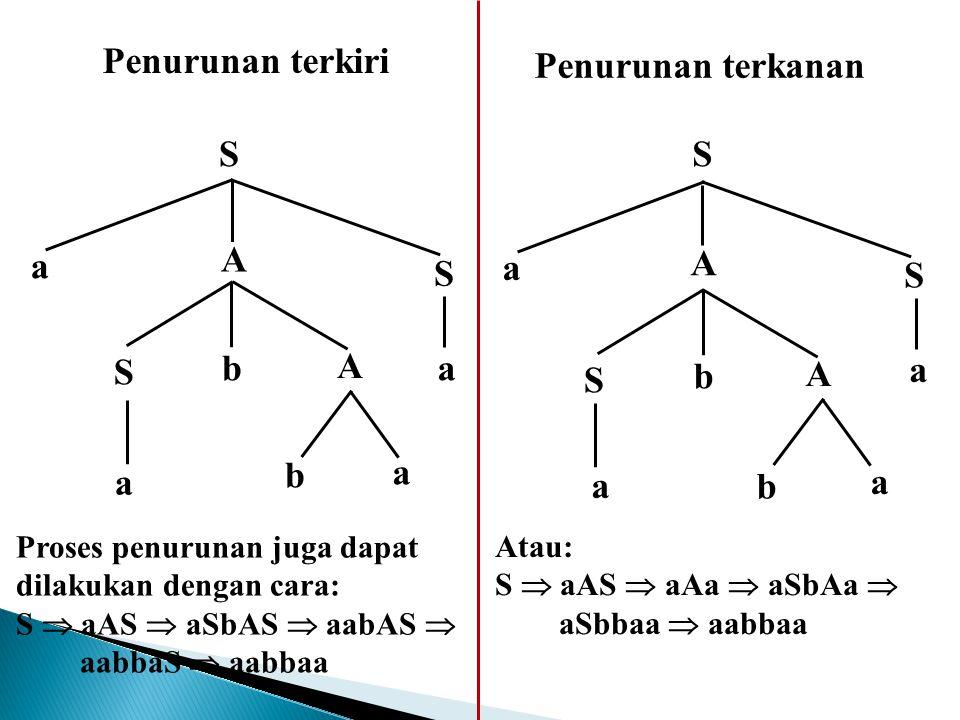 S a S S A A b a a b a S a S S A A b a a b a Penurunan terkiri Penurunan terkanan Proses penurunan juga dapat dilakukan dengan cara: S  aAS  aSbAS 