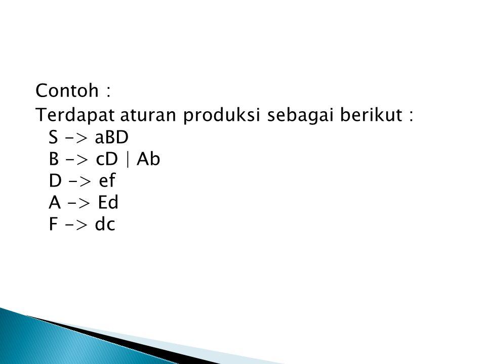 Contoh : Terdapat aturan produksi sebagai berikut : S -> aBD B -> cD | Ab D -> ef A -> Ed F -> dc