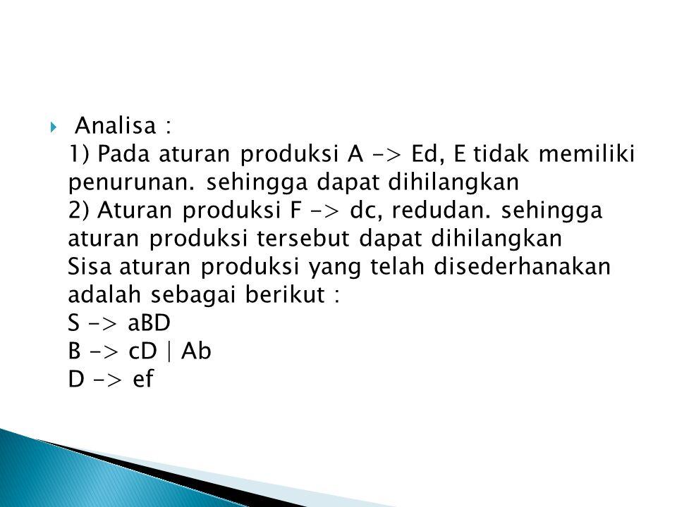  Analisa : 1) Pada aturan produksi A -> Ed, E tidak memiliki penurunan. sehingga dapat dihilangkan 2) Aturan produksi F -> dc, redudan. sehingga atur