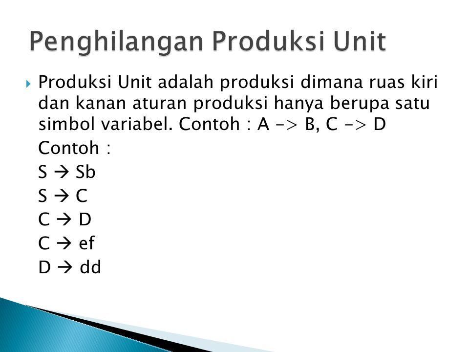  Produksi Unit adalah produksi dimana ruas kiri dan kanan aturan produksi hanya berupa satu simbol variabel. Contoh : A -> B, C -> D Contoh : S  Sb