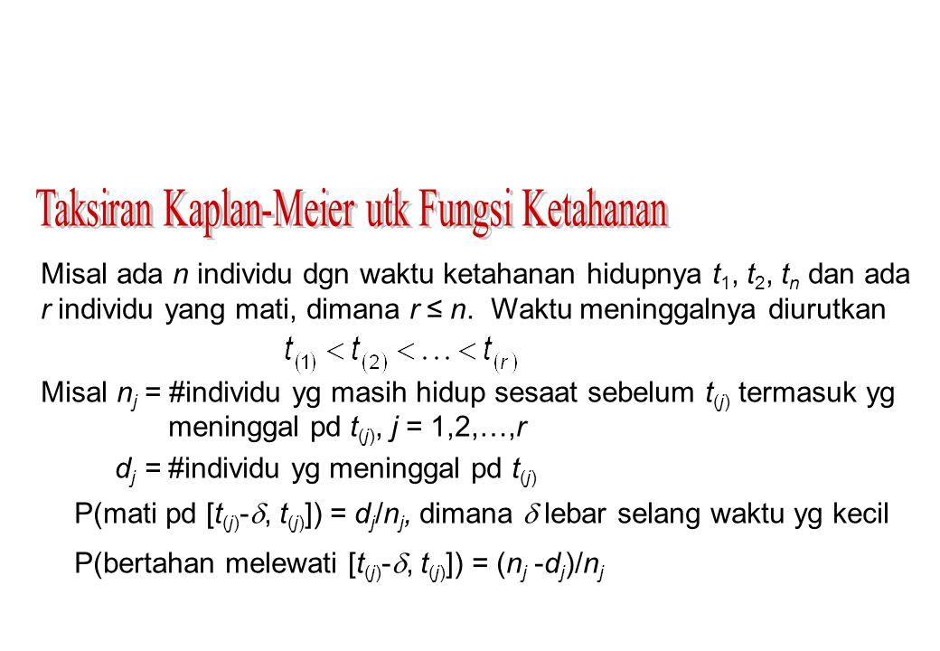 Utk t (k) ≤ t < t (k+1), dimana k = 1,2,…, r, taksiran Kaplan-Meier fungsi ketahanan dgn utk t < t (1) dan t (r+1) = ∞ Contoh: Data ttg waktu sampai berhentinya pemakaian IUD dari 18 wanita (dlm minggu).