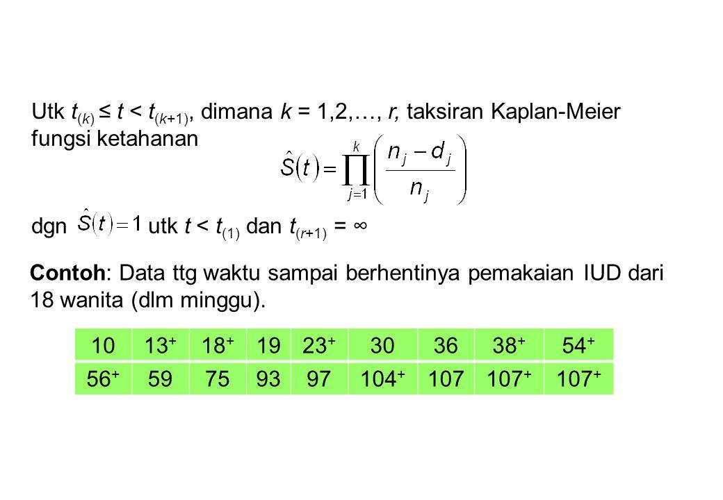Utk t (k) ≤ t < t (k+1), dimana k = 1,2,…, r, taksiran Kaplan-Meier fungsi ketahanan dgn utk t < t (1) dan t (r+1) = ∞ Contoh: Data ttg waktu sampai b